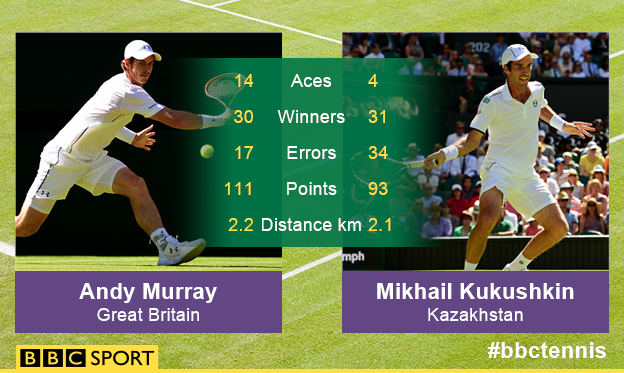 Andy Murray vs Mikhail Kukushkin