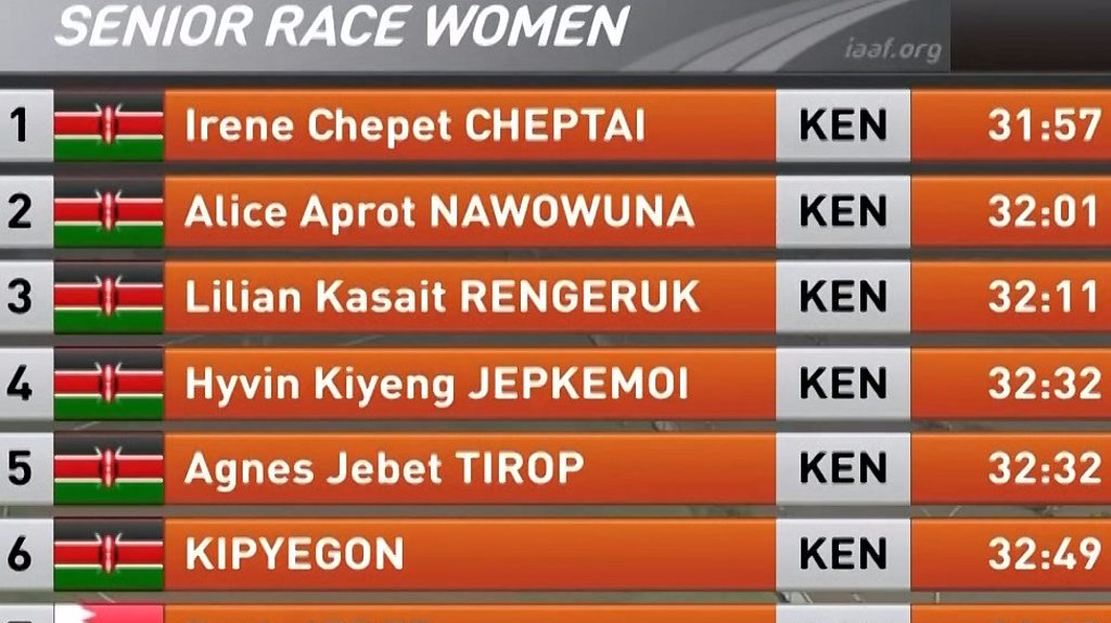 Cross Country: Kenya believe it? Top six all from same country