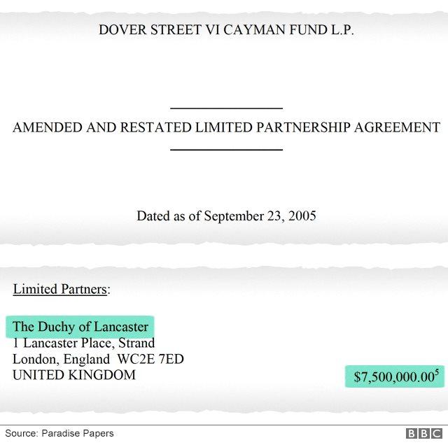 Inversión del Ducado de Lancaster en Dover Street Cayman Fund LP.