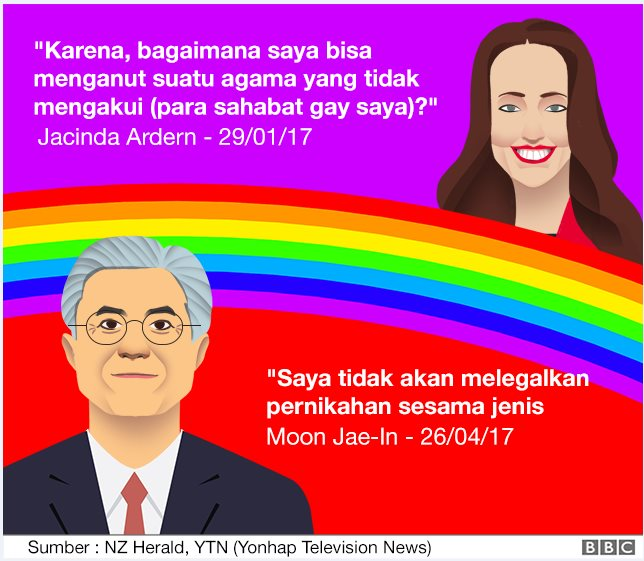 Contrasting quotes from Jacinda Ardern and South Korean President Moon Jae-In on LGBT rights