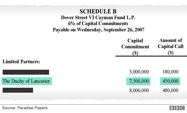 El compromiso del Ducado de Lancaster de US$450.000 a la solicitud de capital se detalla en los documentos.