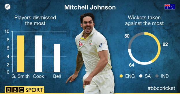 Mitchell Johnson stats graphic