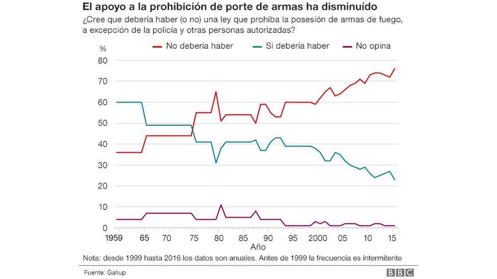 Gráfico regulación armas
