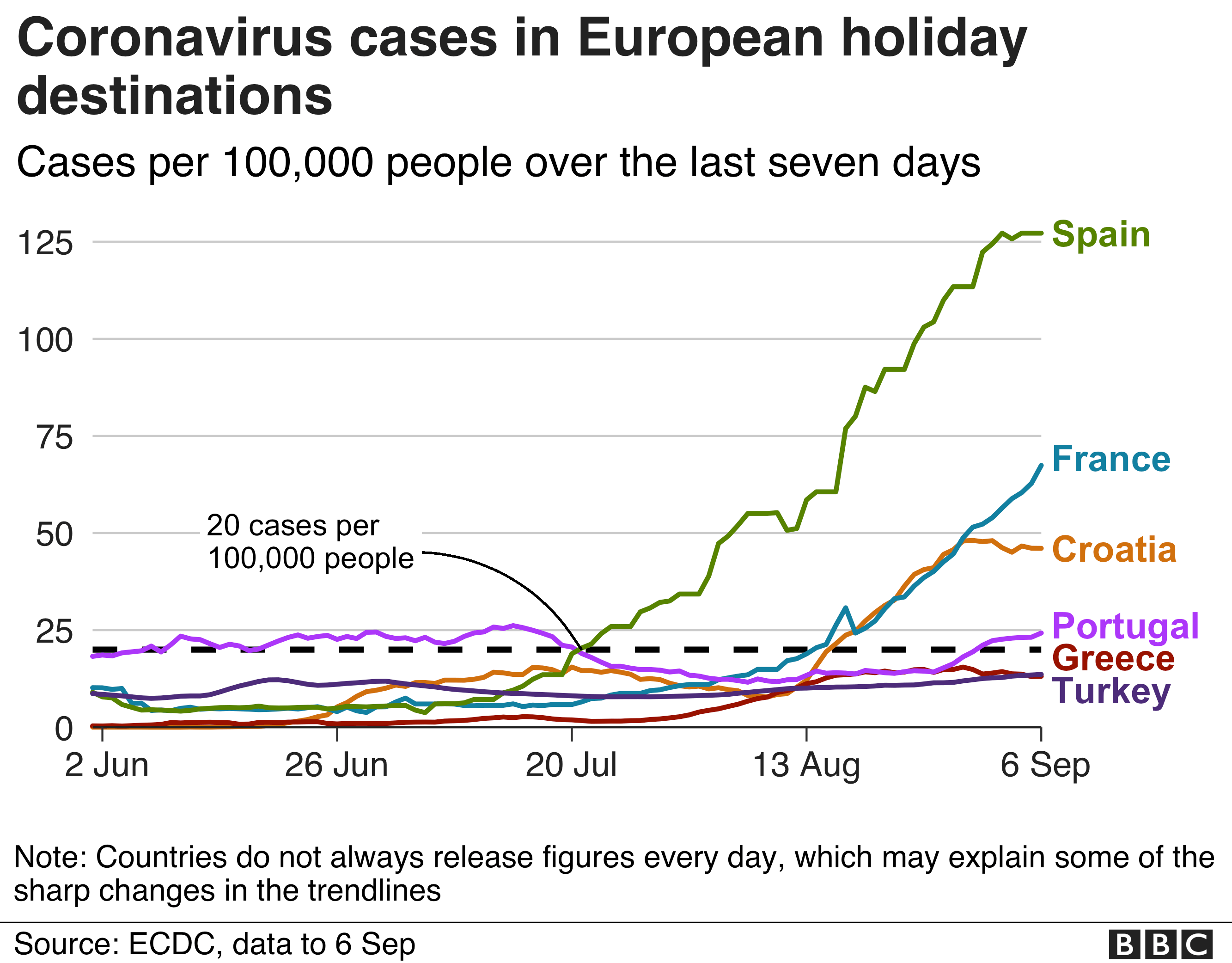 UK travel restrictions: Are Greece or Portugal on the quarantine list? thumbnail