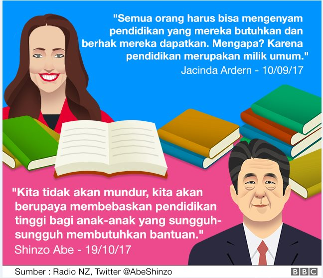 Pendidikan