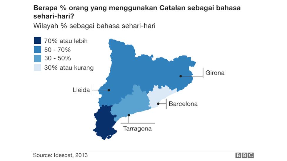 Spanyol, Catalunya