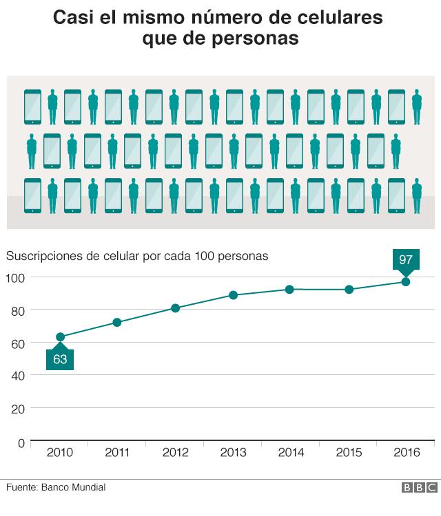 Gráfico que muestra el aumento del uso de celulares en China.