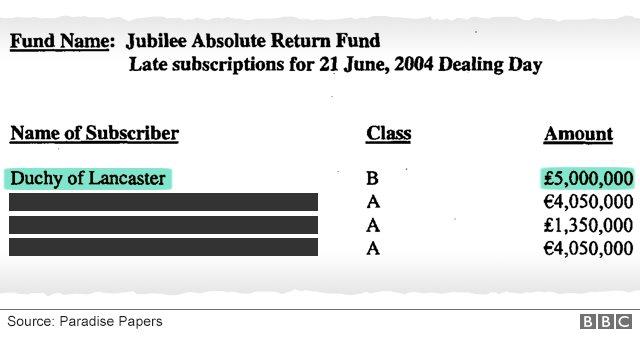 Otro documento muestra la inversión del Ducado de Lancaster en Jubilee Absolute Return Fund.