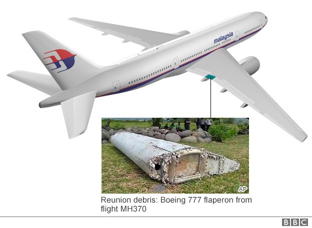 Boeing 777 flaperon