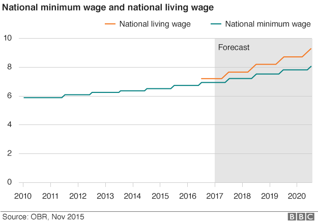 living and minimum wage Many commentators argue that the federal minimum wage should be increased  to align with a living wage they point out that the minimum wage does not.