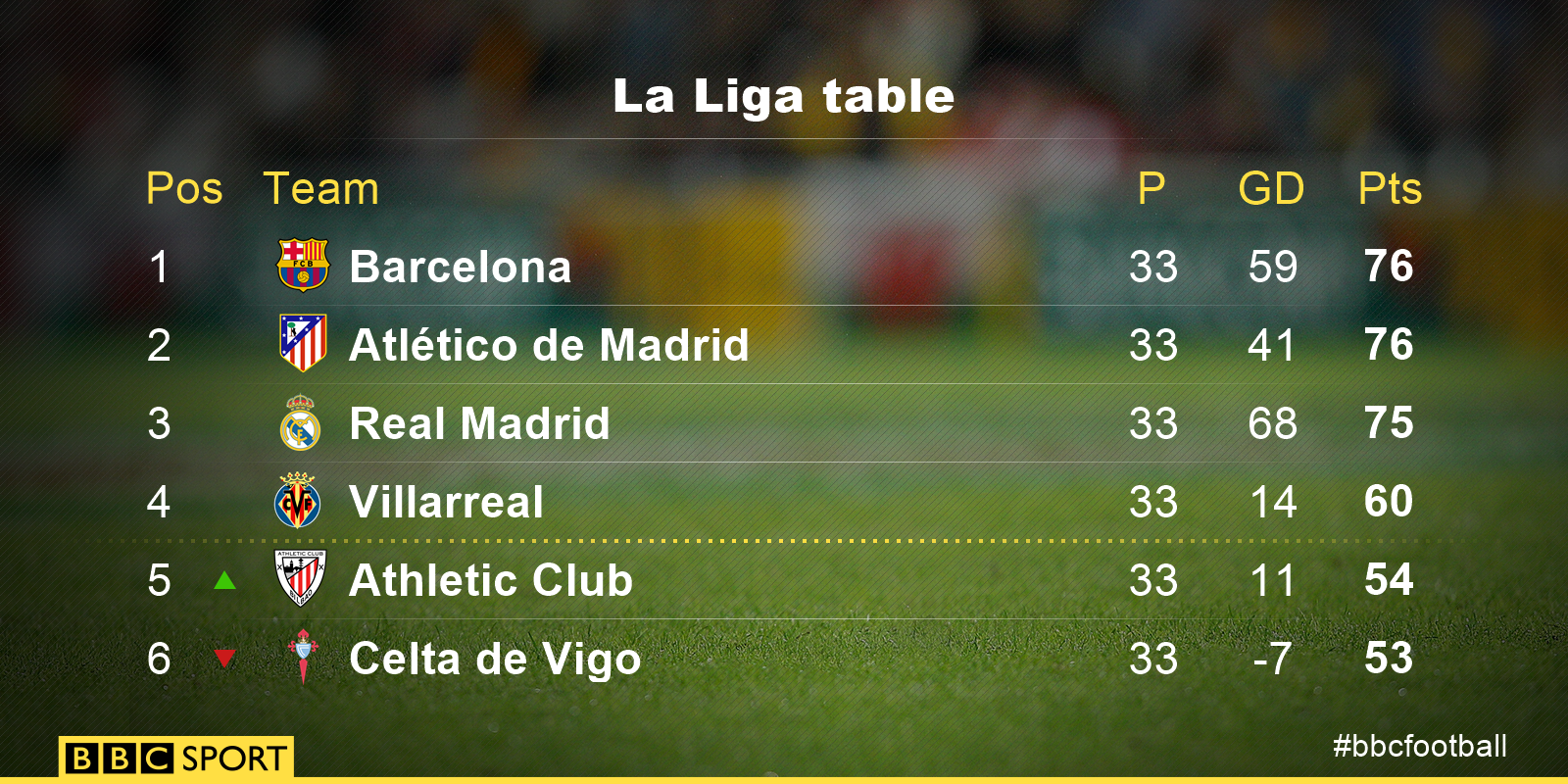 spanish league 2 table