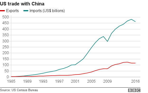Graph shows US trade with China since 1985