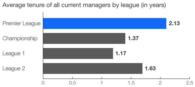 Chart showing the average tenure of managers in England