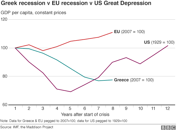 Greek recession compared to Great depression chart