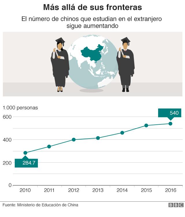 Gráfico que muestra el aumento de estudiantes que van al exterior.