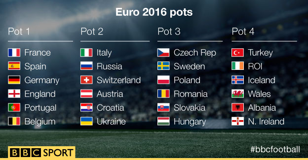 Euro 2016 Draw _87157225_euro_16_pots