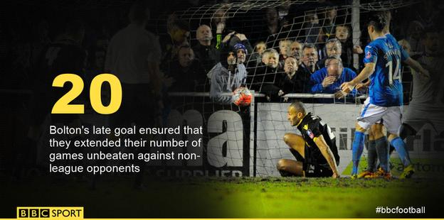Bolton unbeaten against non-league sides