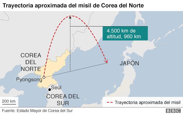 Trayectoria misil norcoreano