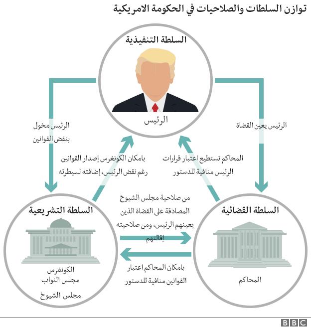 السلطات في نظام الحكم الأمريكي.