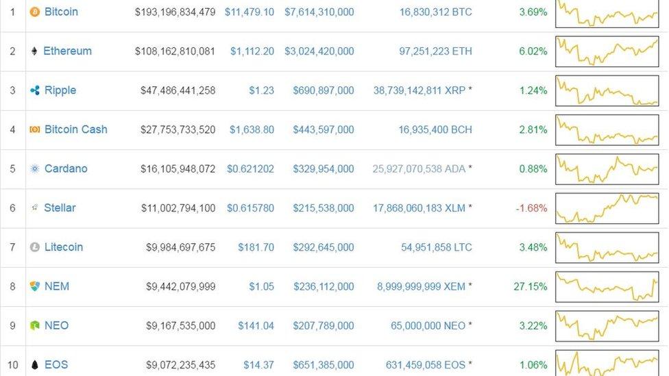 NEM es una de las 10 primeras criptomonedas en capitalización de mercado. Foto: captura de pantalla de Coin Market Cap.
