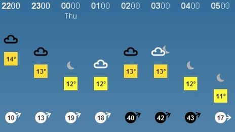 BBC Weather - Wind gusts weather symbol