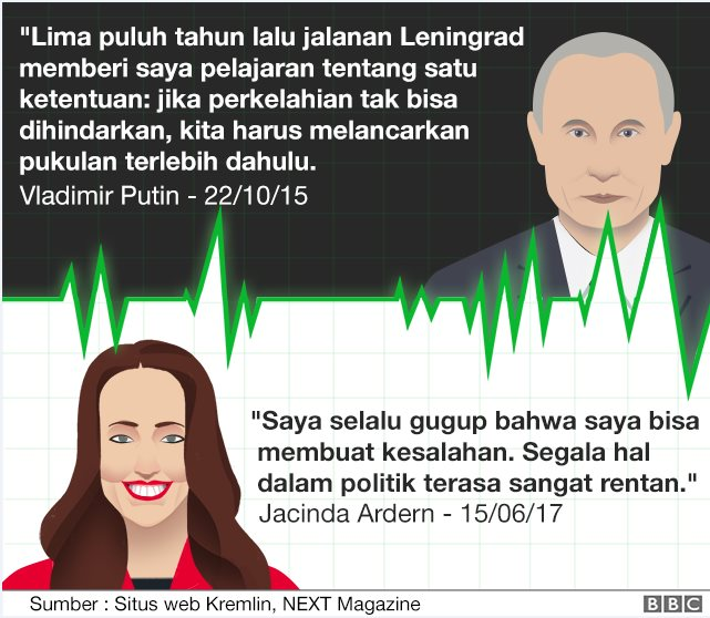A quote from Jacinda Ardern and Vladimir Putin on their leadership style