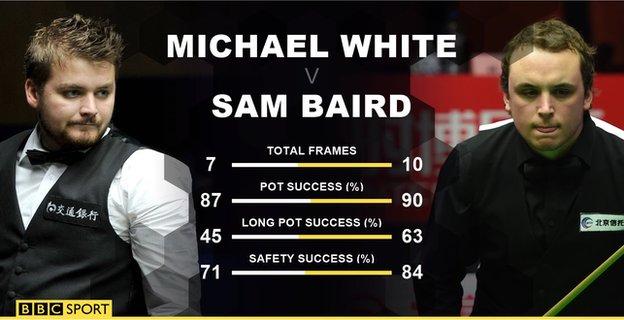 Michael White v Sam Baird statistics