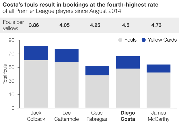Graphic showing Costa's bookings per foul rate compared to all other Premier League players