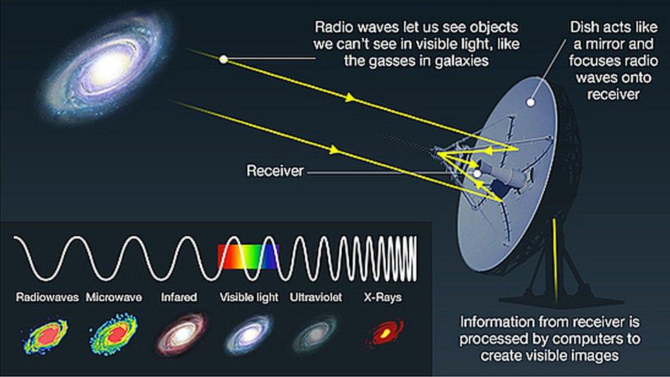radio astronomy - photo #40