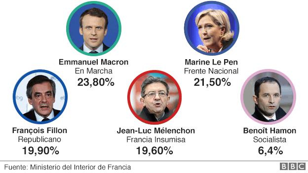 Resultados electorales en Francia