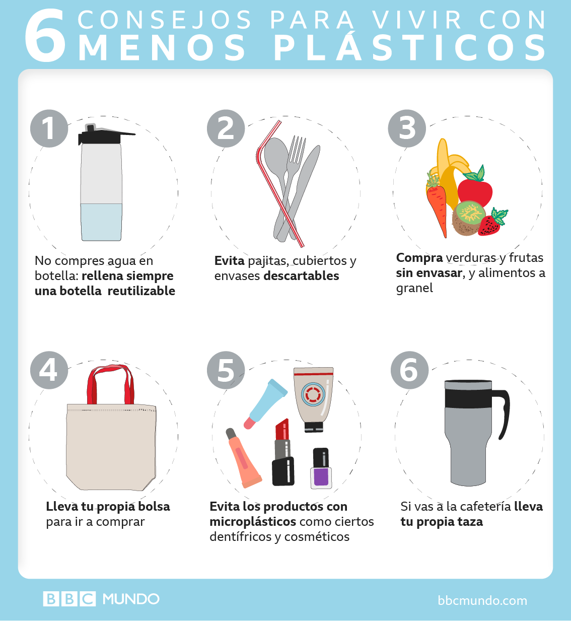 Gráfico para usar menos plásticos