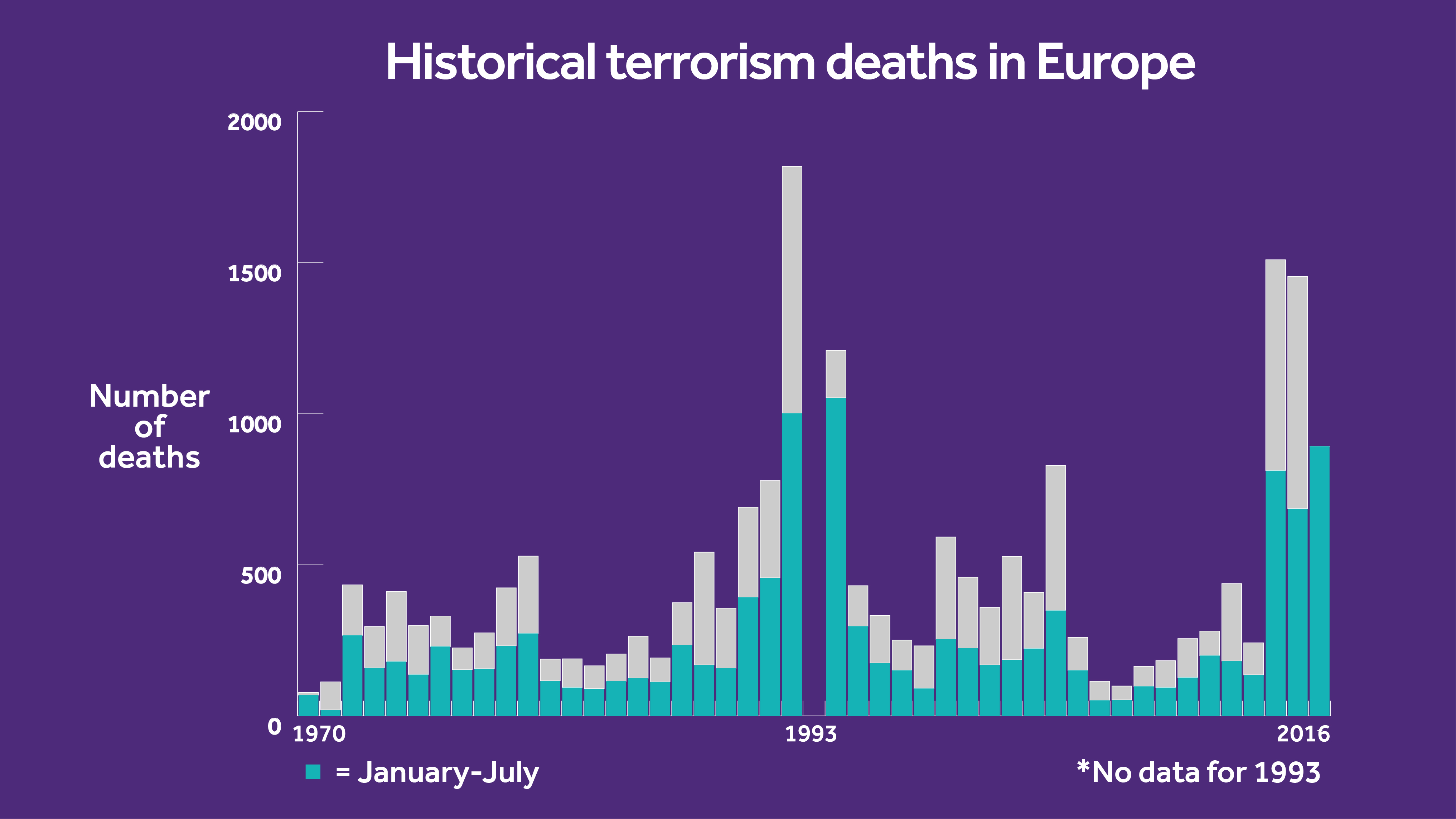 Bar chart of terror deaths in Europe