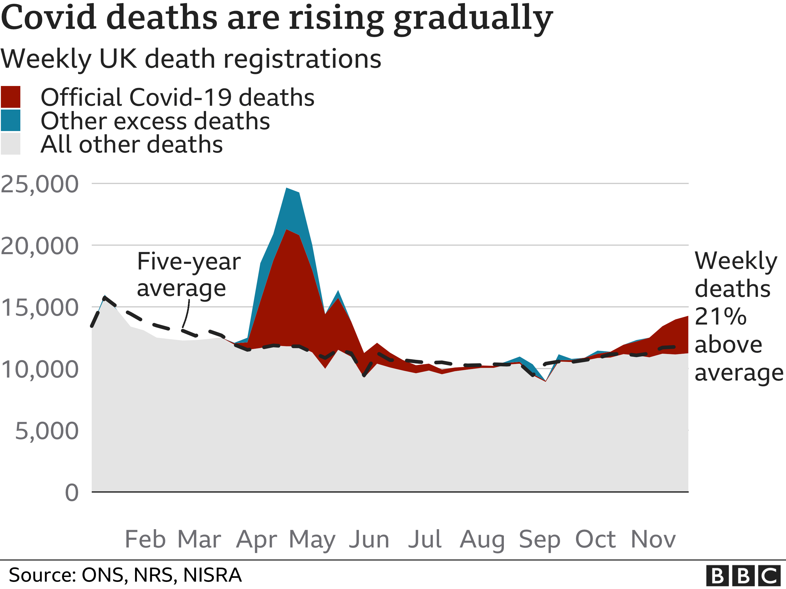 Chart shows Covid deaths are rising but slower than during the first peak of the pandemic in spring