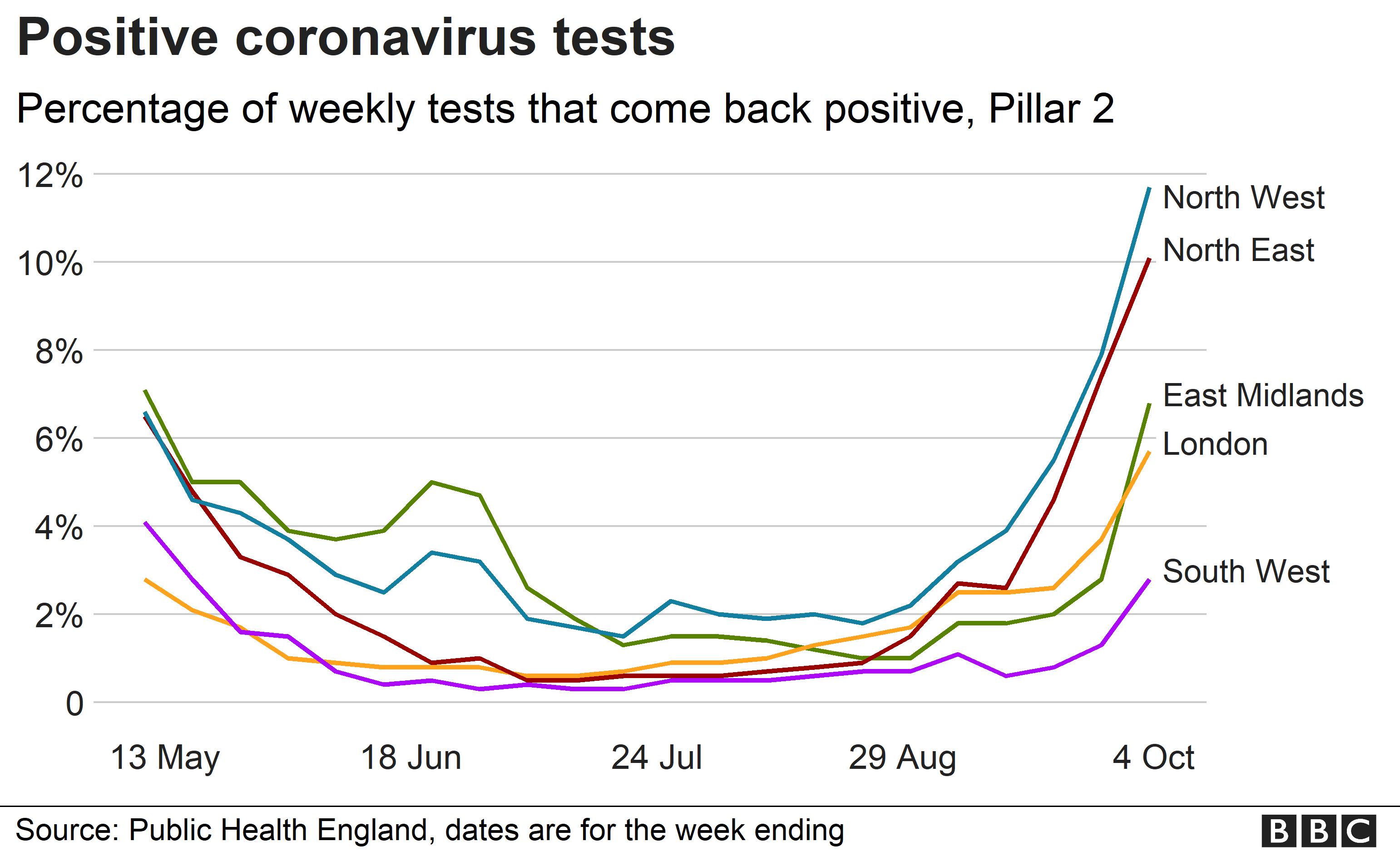 Chart showing coronavirus positive cases