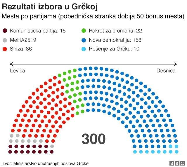 Kako izgleda raspored mandata u parlamentu
