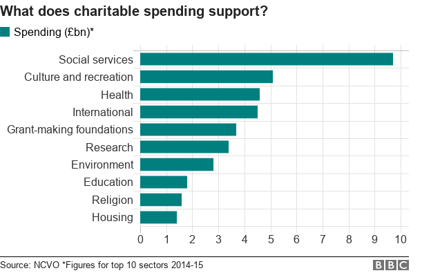 Chart showing what charities support