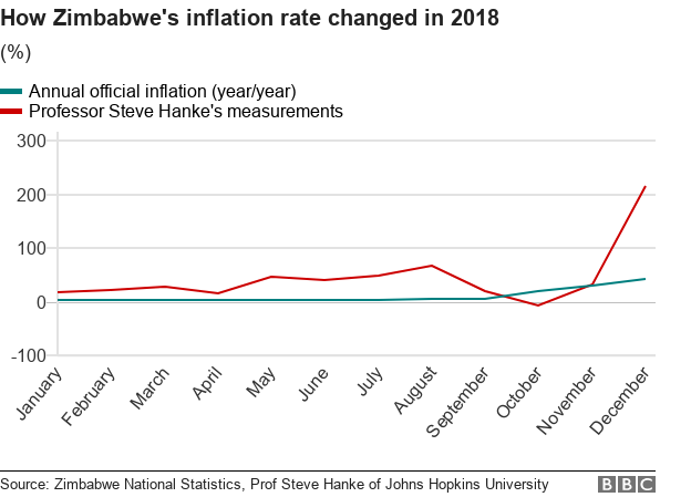 Zimbabwe's inflation rate