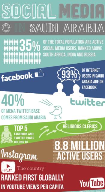 Saudi social media stats