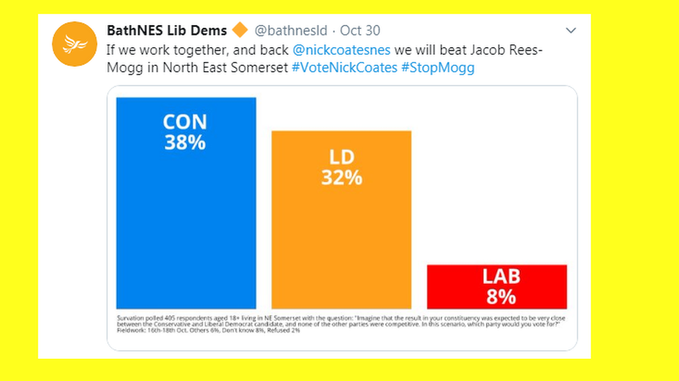 chart showing conservatives on 38%, lib dems on 32% and labour on 8%