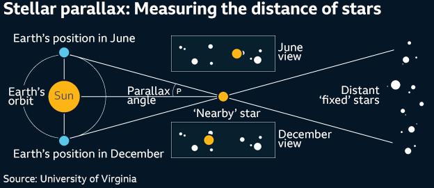 Gaia 'discovery machine' updates star catalogue