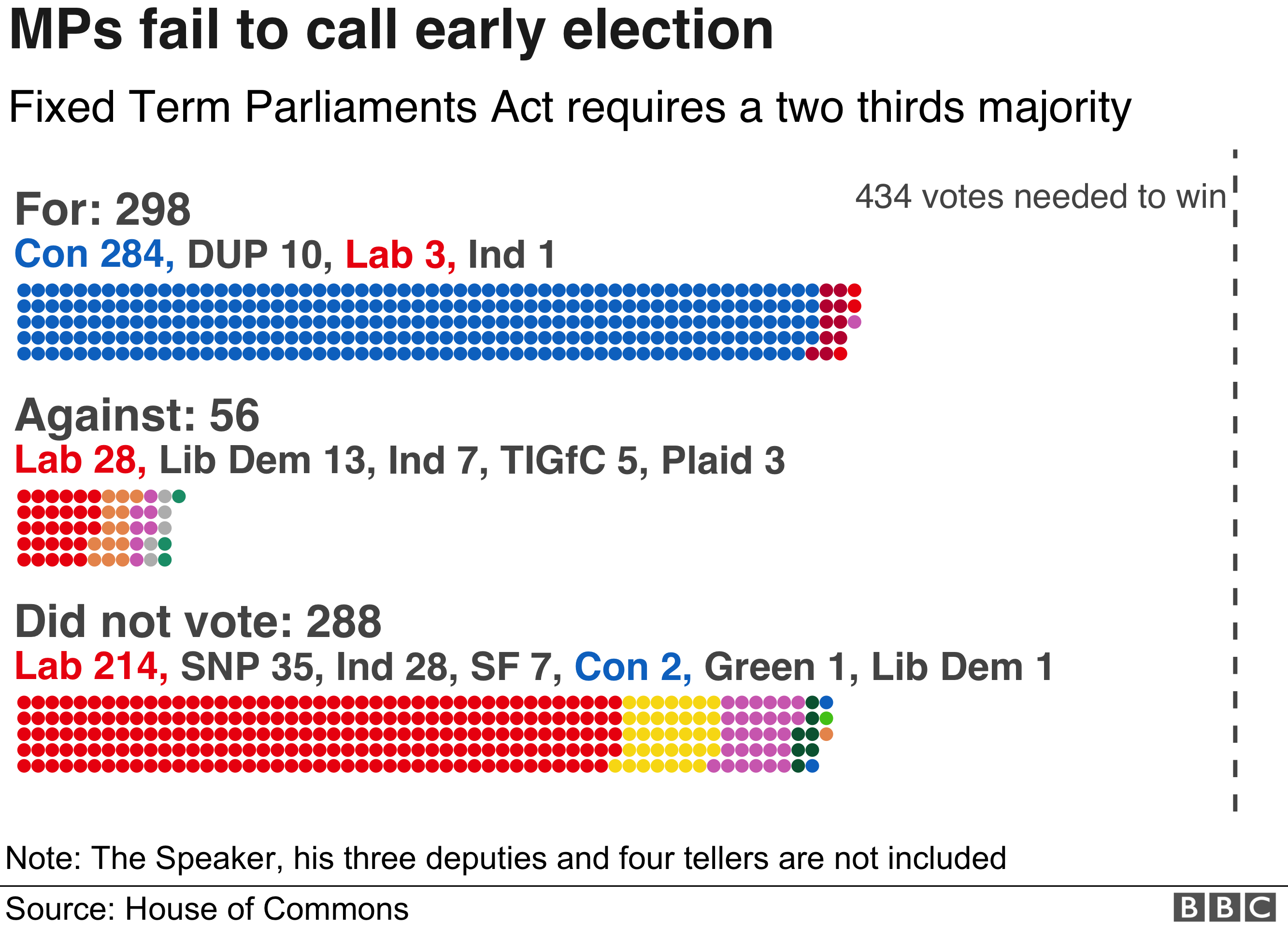 How MPs voted on the call for an early election