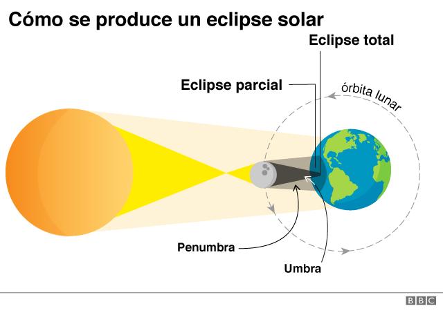 Cómo se produce un eclipse solar total.