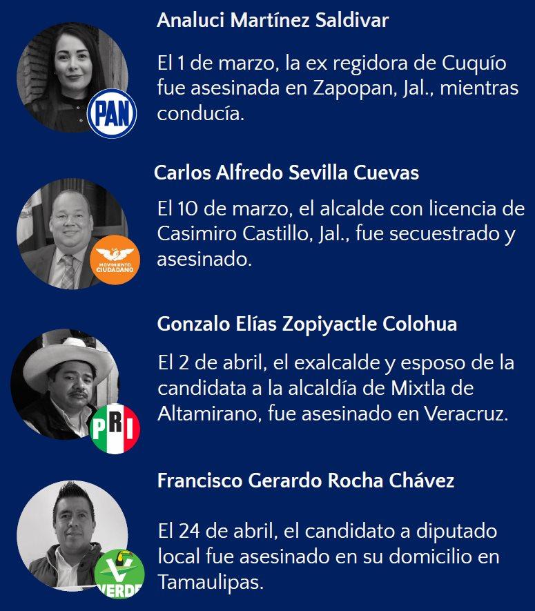 Fichas de políticos asesinados en México en marzo y abril, según Integralia