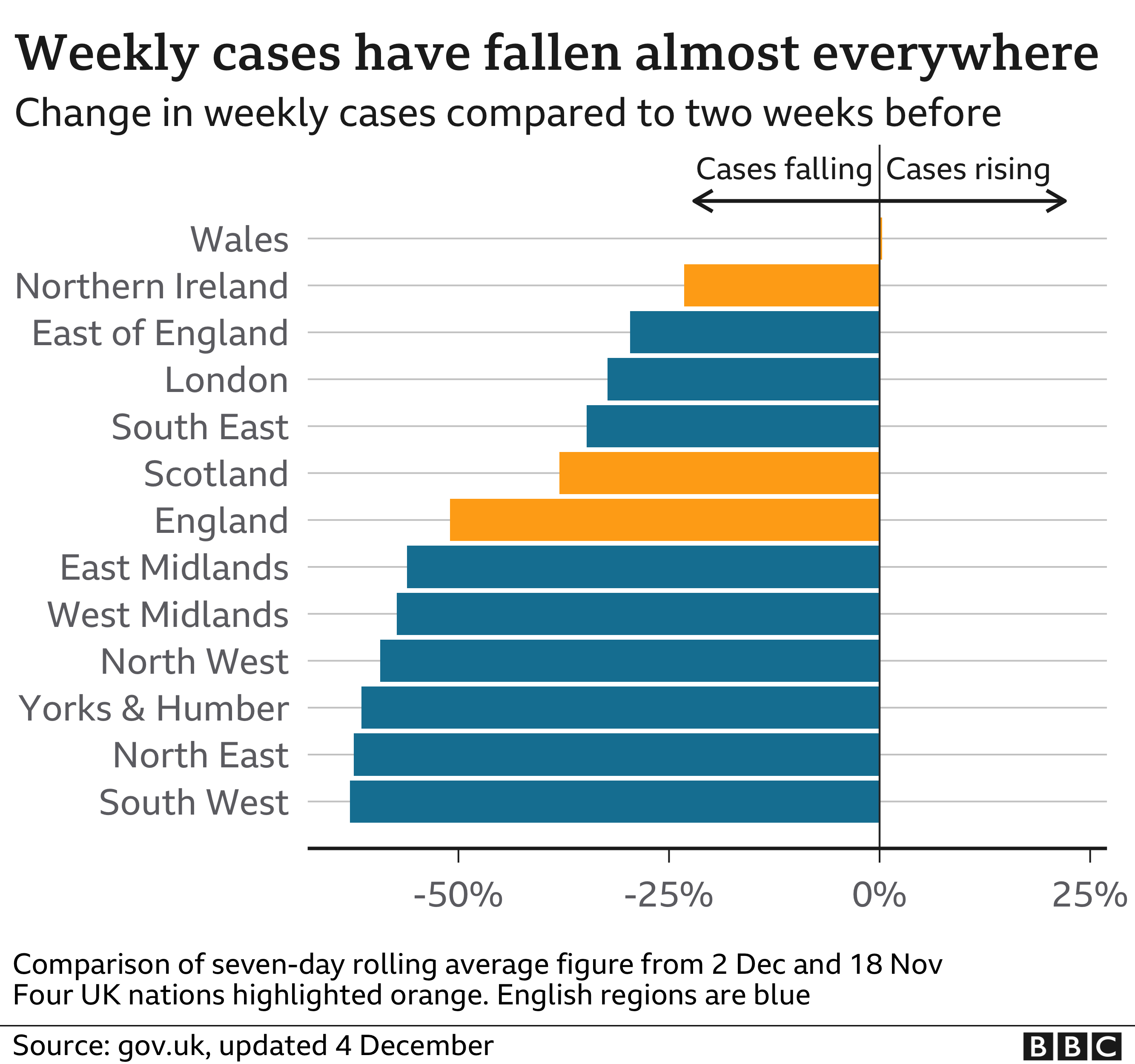 Chart showing how weekly case numbers are falling in most regions