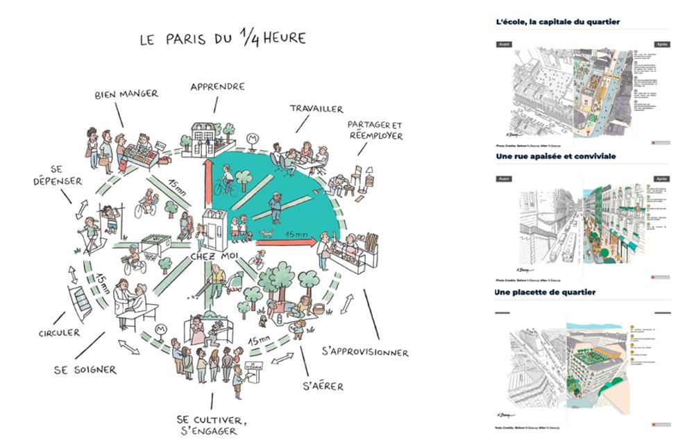Ilustración de la Ciudad de Quince Minutos en París