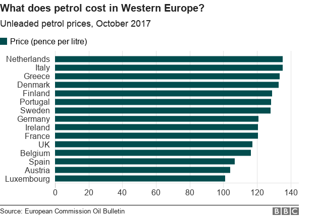 what does petrol cost in Western Europe? Of 15 EU countries, the UK doesn't come into the top ten on price