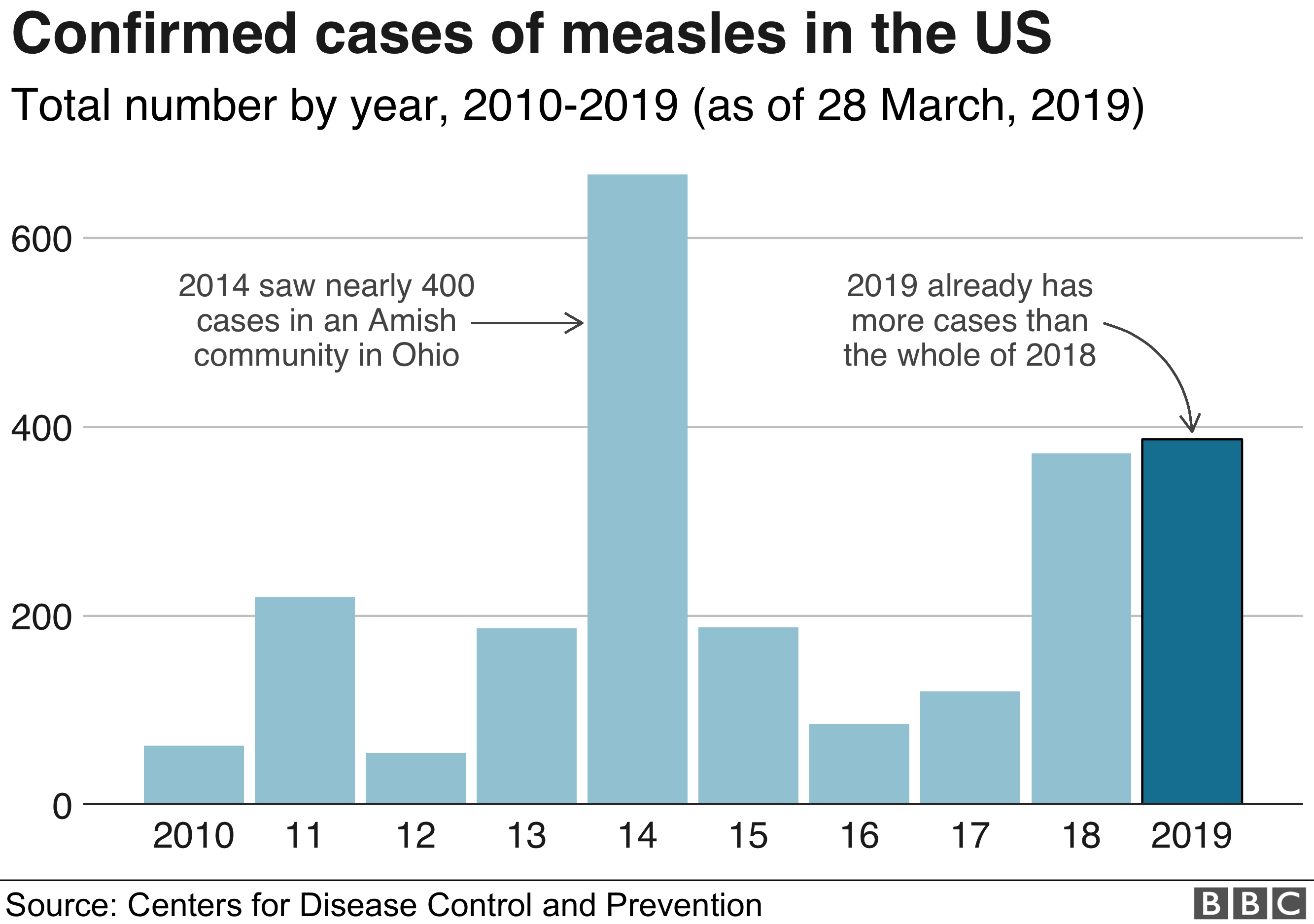 Chart showing confirmed cases of measles in the US, 2010-2019