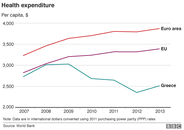 Chart showing health expenditure in Greece and the Euro area