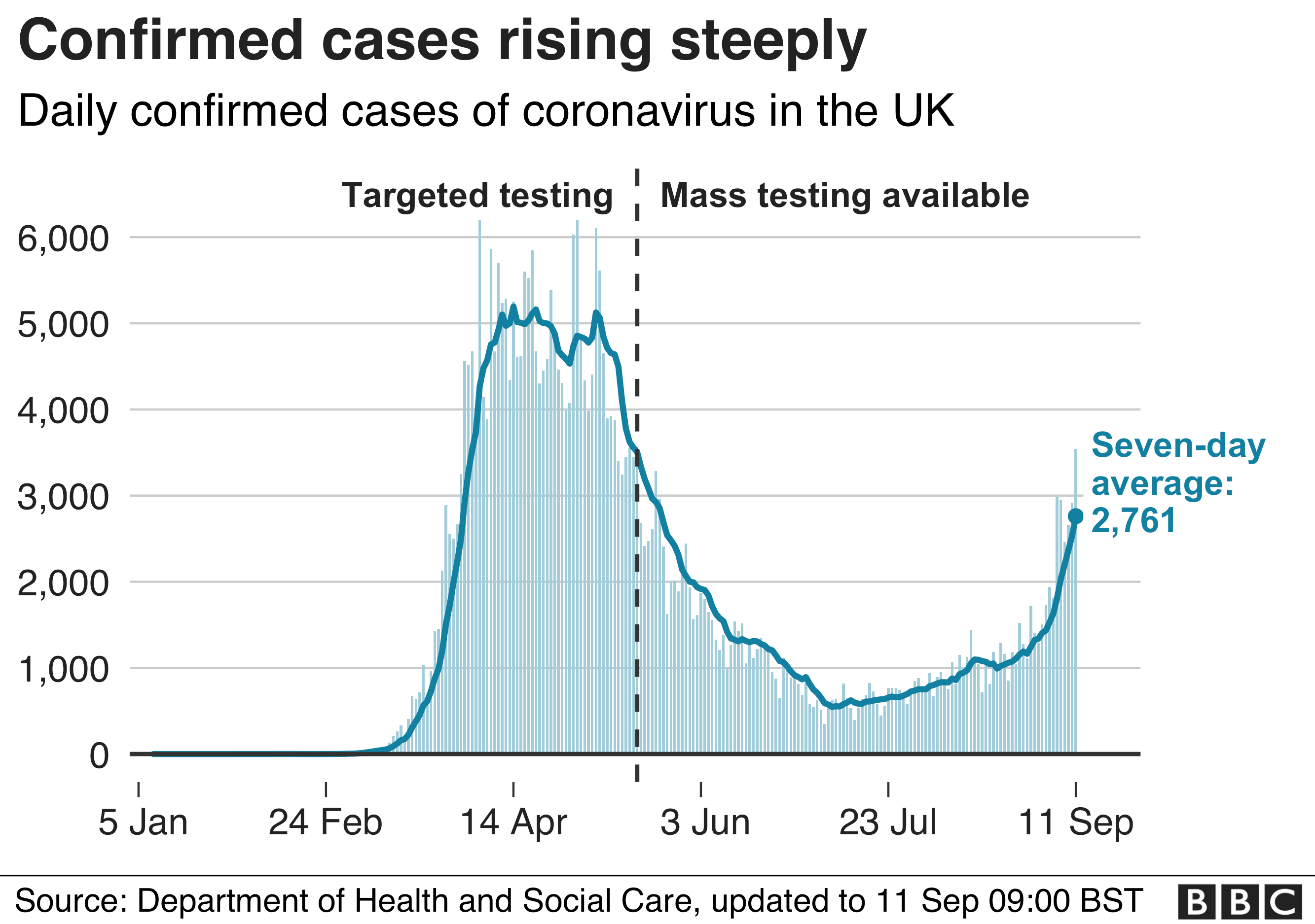 Graph showing rise in cases in UK