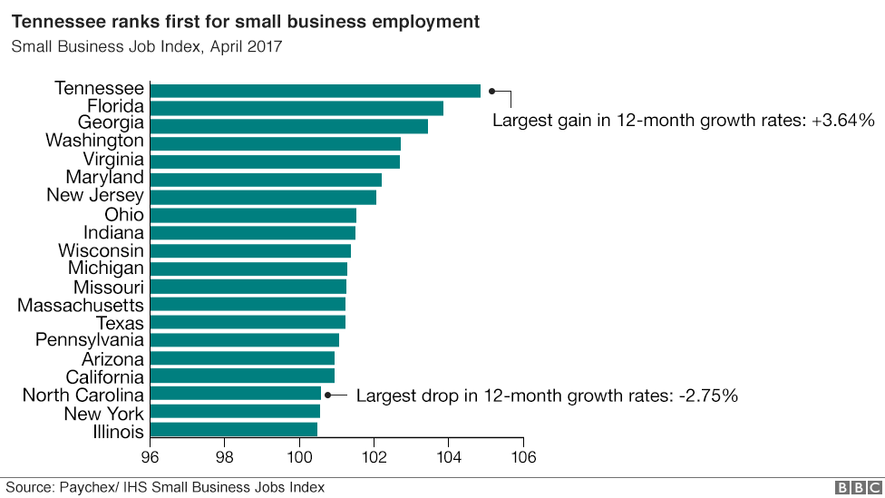 Ranking of states by small business employment rates